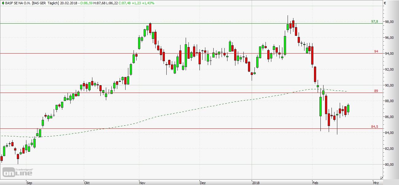 UBS: BASF SE - Weiteres Erholungspotenzial vorhanden | Nachricht ...
