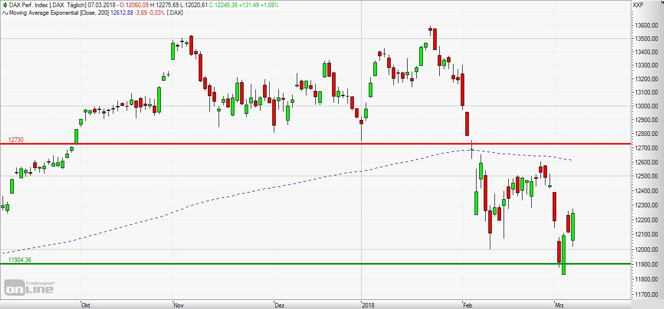 UBS: DAX - Schaukelbörse setzt sich fort | Nachricht | finanzen.net